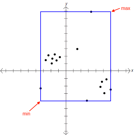 graphical example of box